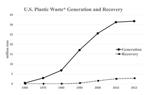 *Municipal solid waste Source: USEPA